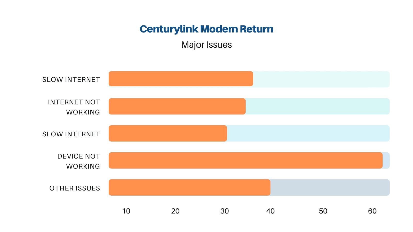 centurylink return equipment reasons