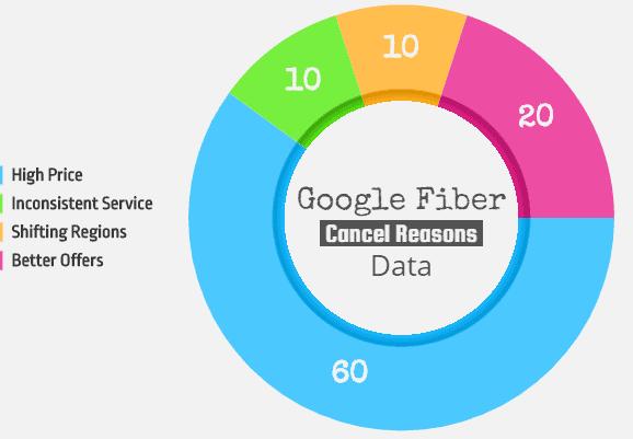 google fiber cancellation chart