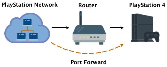 sky network port forwarding